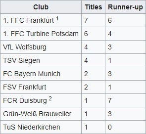 Frauen-Bundesliga Record