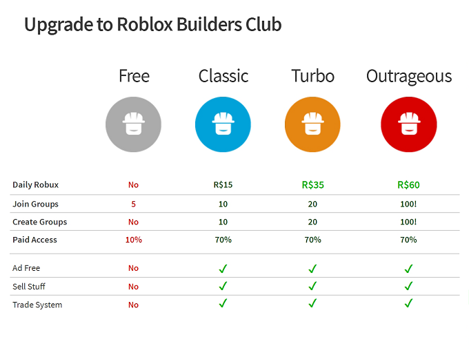 Mmocs Robux - Roblox Builders Club Membership Buy Safe Roblox Builders
